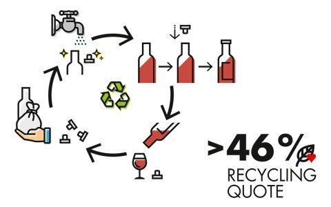 Recycling-Statikstik | Weingut Schwarz, Heilbronn
