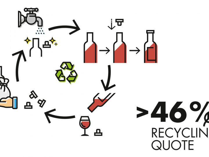 Recycling-Quote